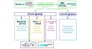 Le pôle trading d'InVivo réalise un chiffre d'affaires consolidé de 1,23 Md€.
