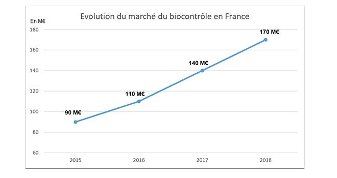Le marché du biocontrôle a progressé de 24 % en 2018.