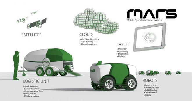 Dans le cadre du Mars, c'est l'ensemencement du maïs par des robots agricoles avec assistance par satellite qui est étudié. DR